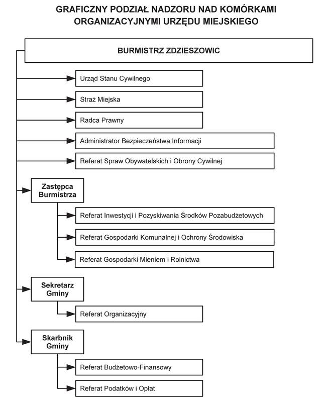 Graficzny podział nadzoru nad komórkami organizacyjnymi Urzędu Miejskiego w Zdzieszowicach